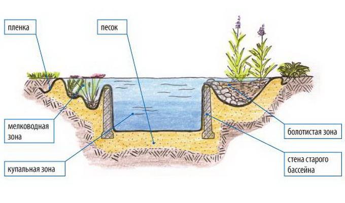 Устройство водоема на участке своими руками видео